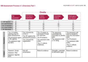 KM Assessment Process 4.1 - 2/2