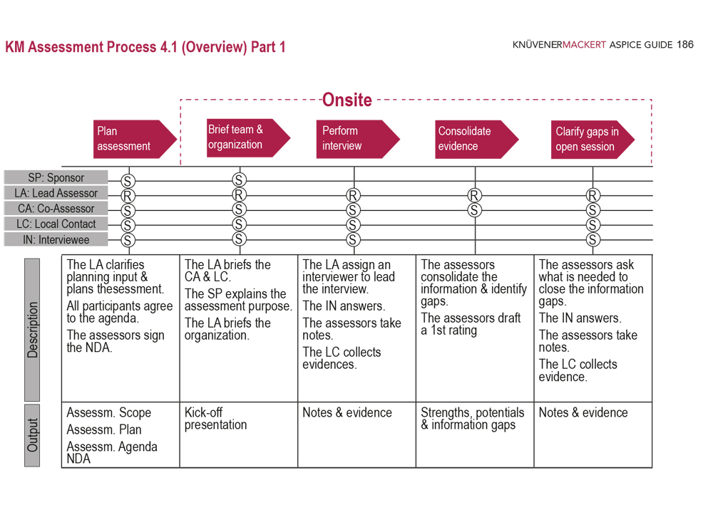 KM Assessment Process 4.1 - 2/2