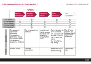 KM Assessment Process 4.1 - 1/2