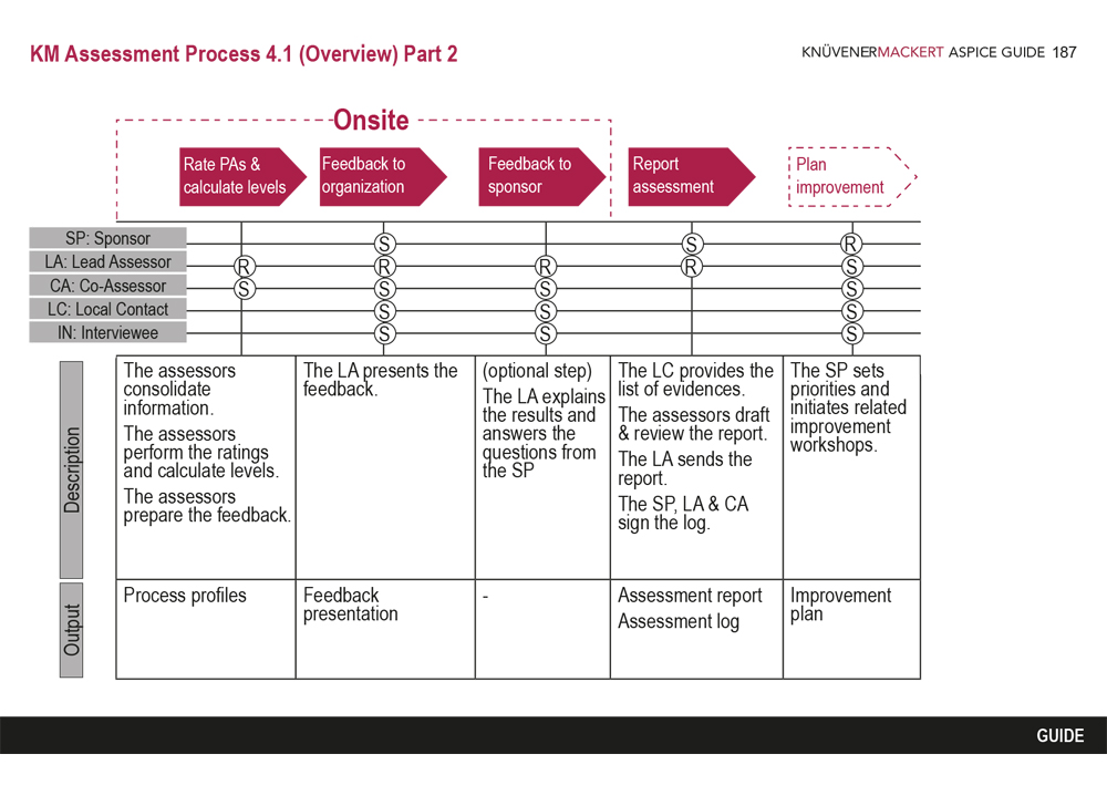 KM Assessment Process 4.1 - 1/2
