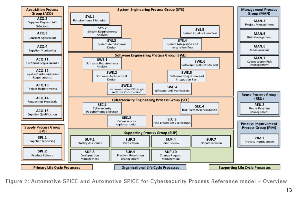 VDA-QMC Cybersecurity Yellow Volume 1st edition 2021 page 13